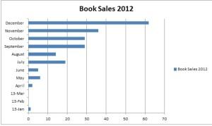 sales 2012